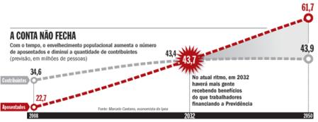 gráfico de aposentadoria