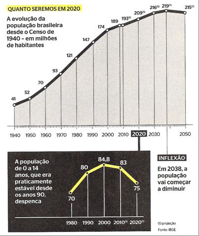popuaçao brasileira em 2020