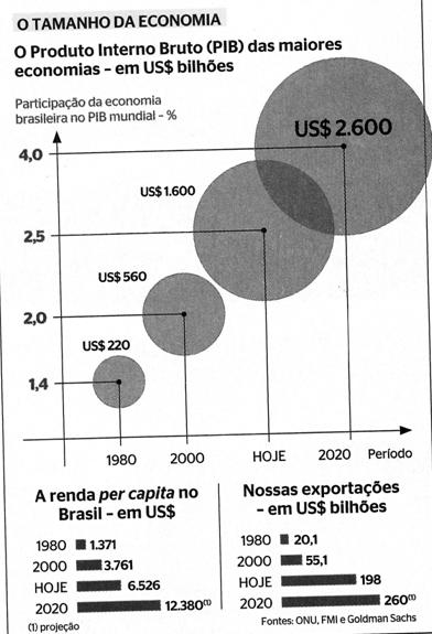 tamanho da economia brasileira