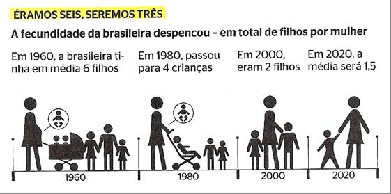 Taxa de fecundidade Brasil