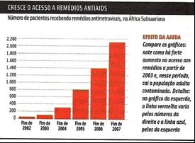 acesso a remédioa antiaids