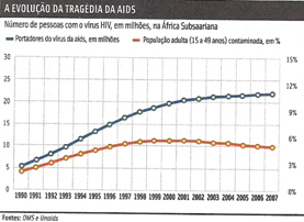aids na África