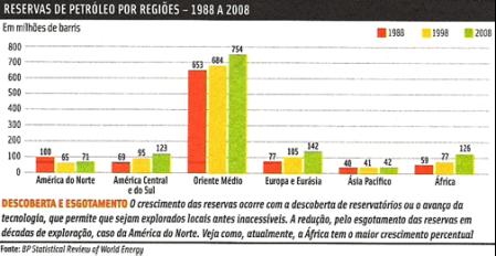 produção petróleo África