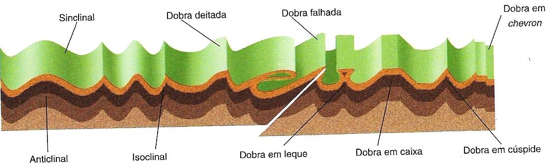 Estrutura Geológica Do Brasil Geobau